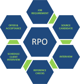 Rpo Agency In India Recruitment Process Outsouring